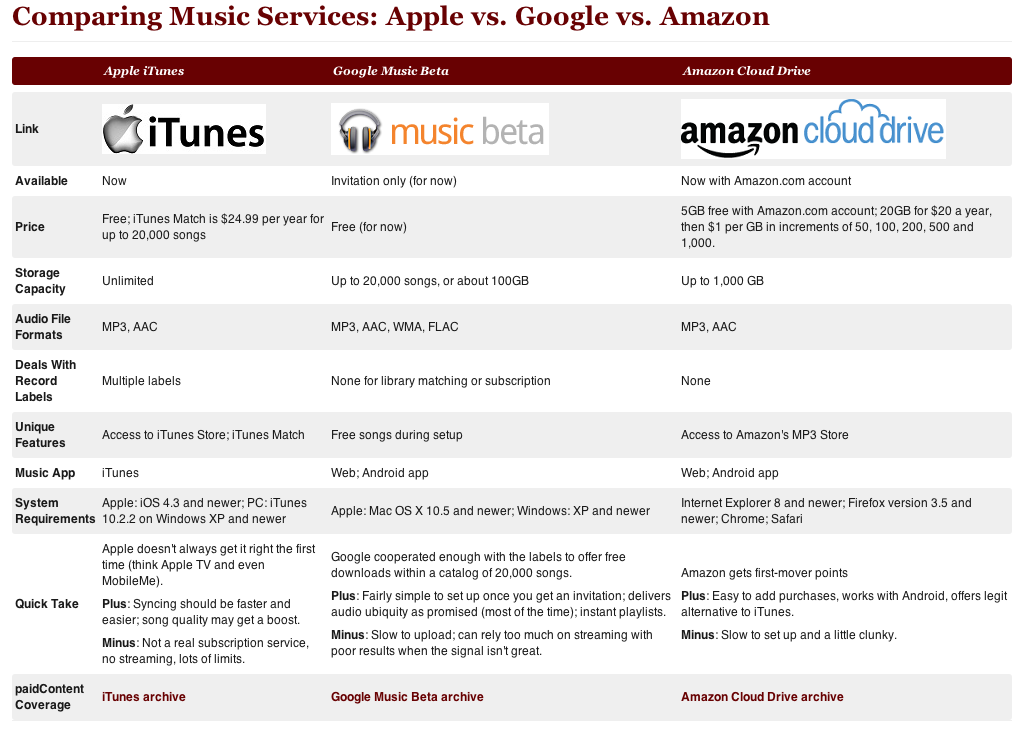 Cloud music showdown: Apple vs  Amazon vs  Google - 9to5Google