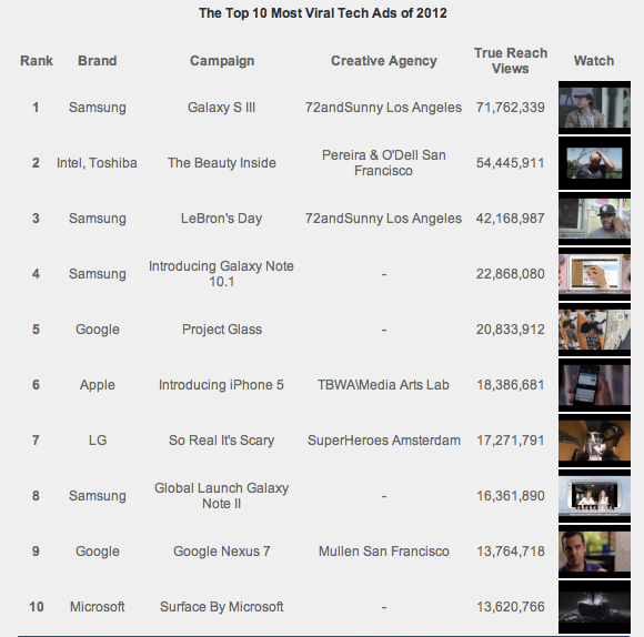 Visible Measures: The Top 10 Most Viral Tech Ads of 2012