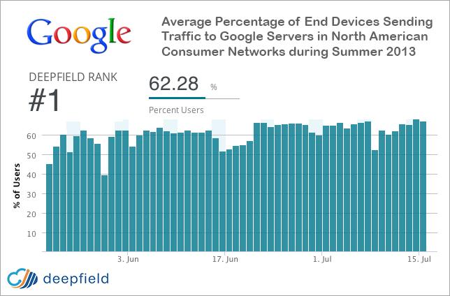 google-internet-traffic