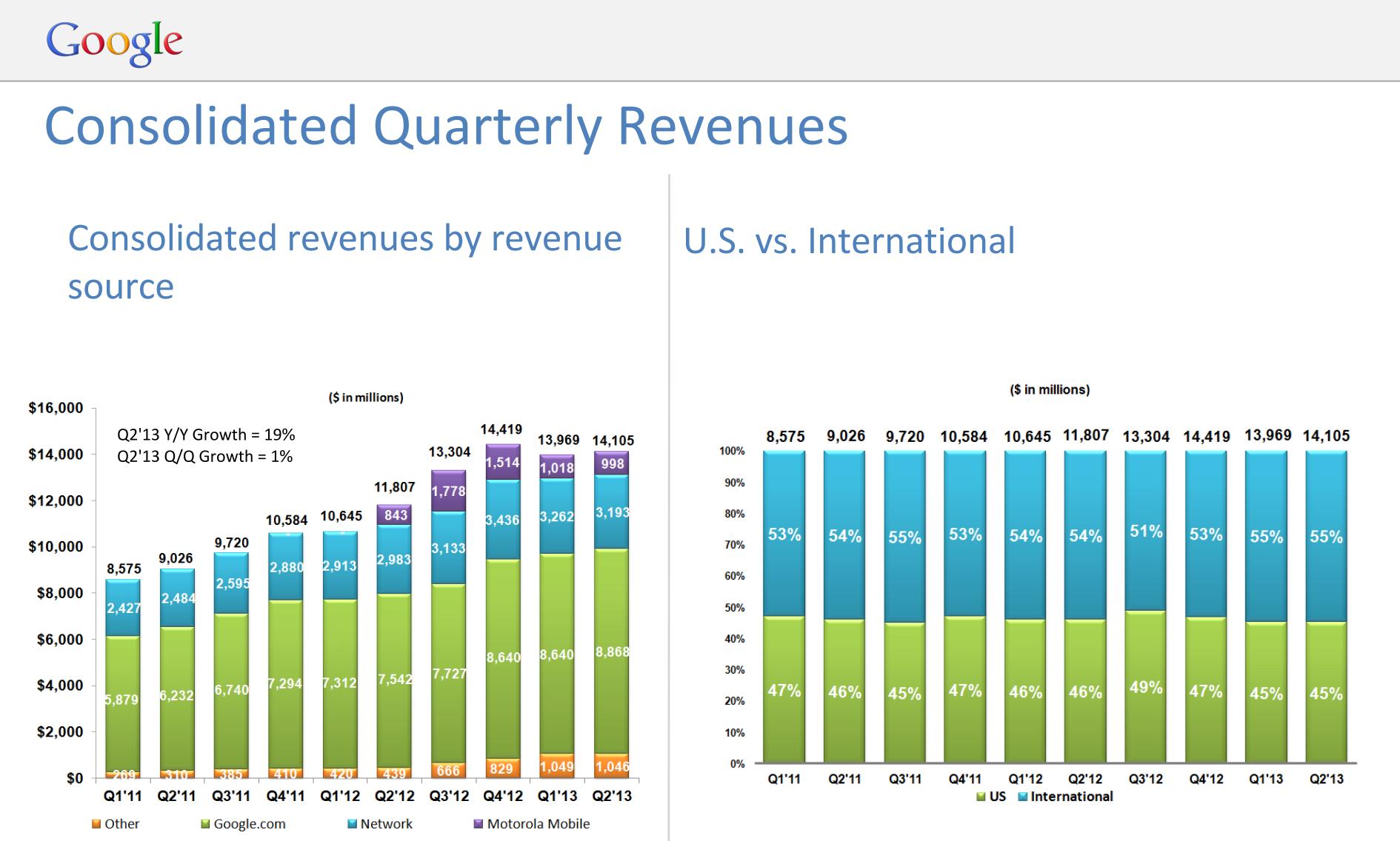 Google-Q2-2013-revenue