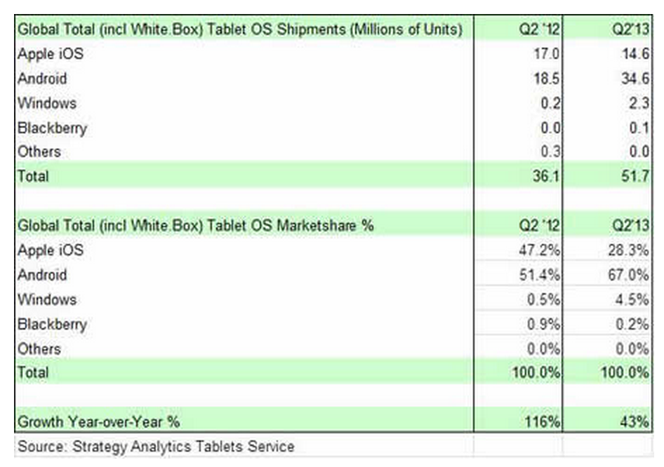 Strategy-Analytics-tablets-Q2-2013