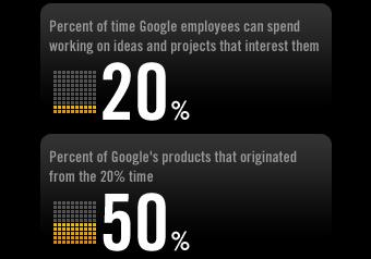 Keuntungan 20% Projects yang diterapkan di Google