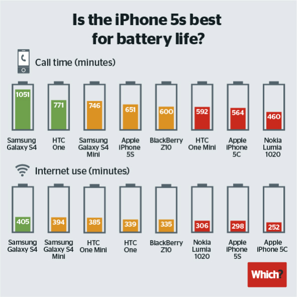 iPhone-battery-life1