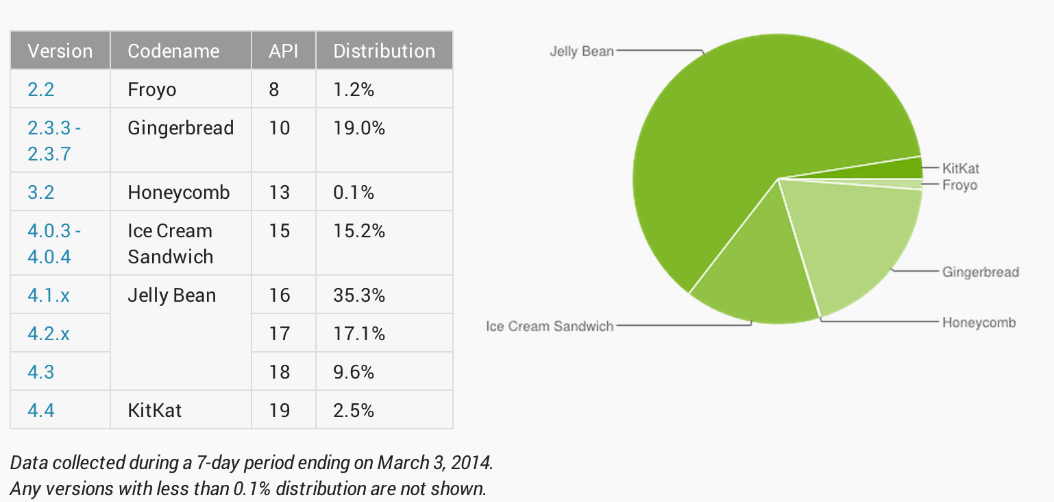 Android-distribution-March