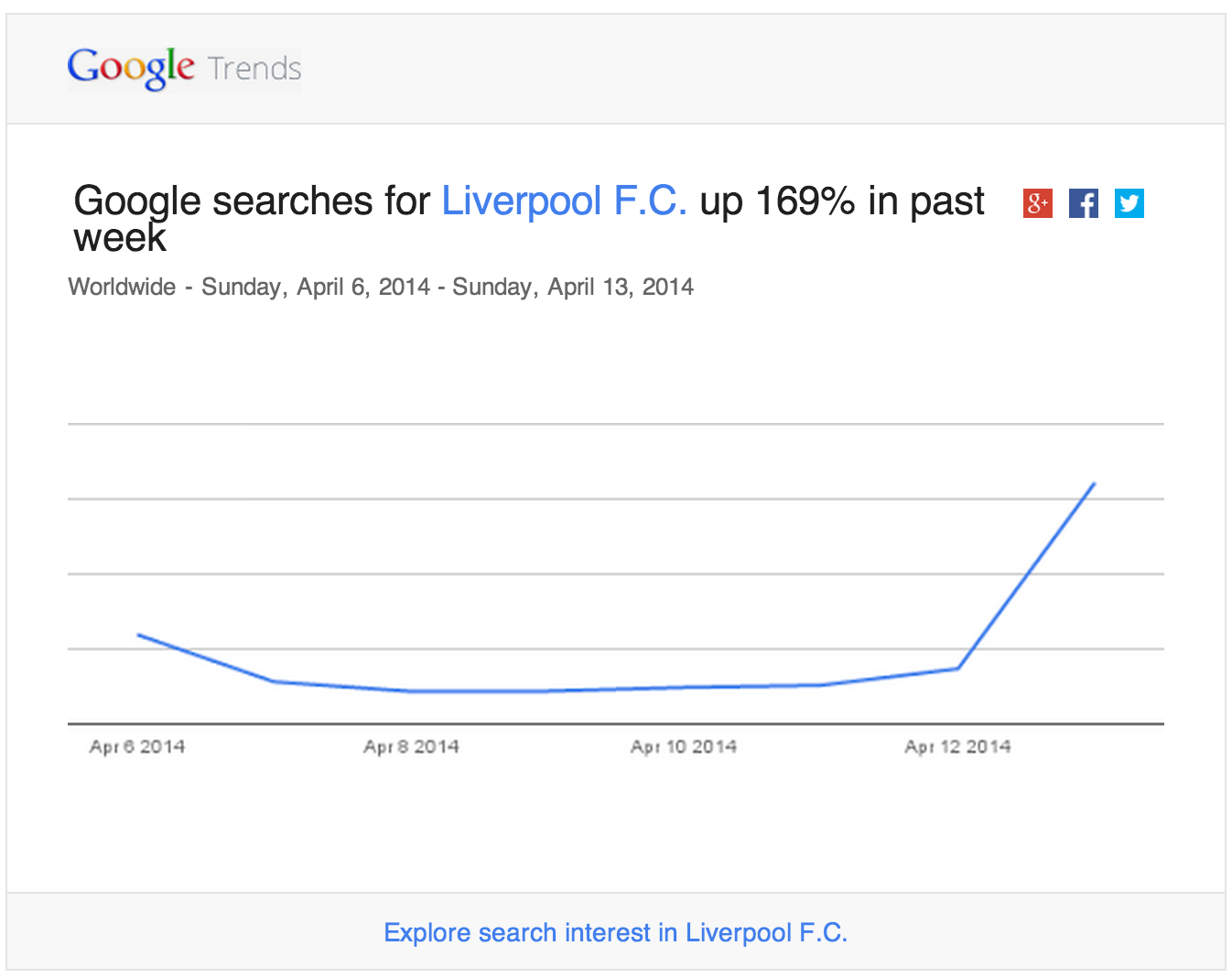 Google-Trends-email-notification