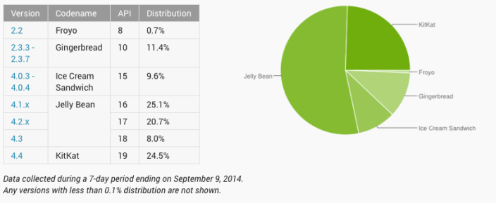 android distrib