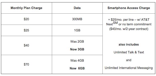 AT&T-Data
