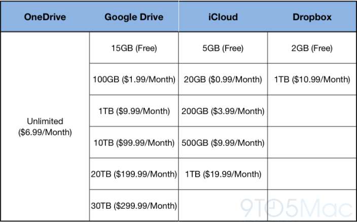 Cloud Storage Comparison