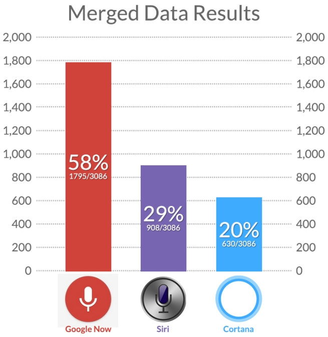 voice-google-siri-cortana-global-comparison-2
