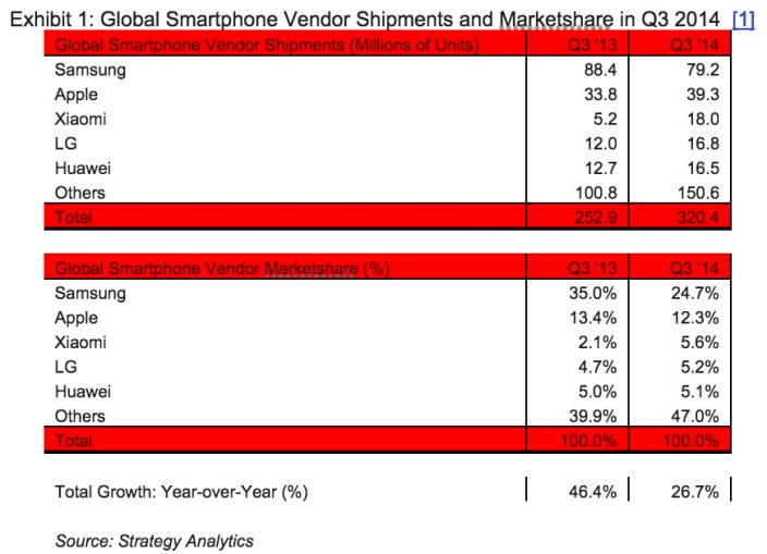 Xiaomi Top Smartphone Makers 2014