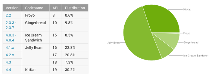 Android Distribution November 2014
