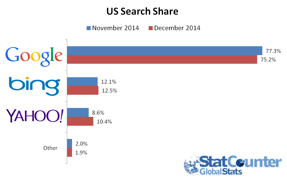 google-yahoo-market-share