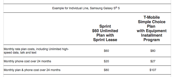 Sprint T-Mobile promo