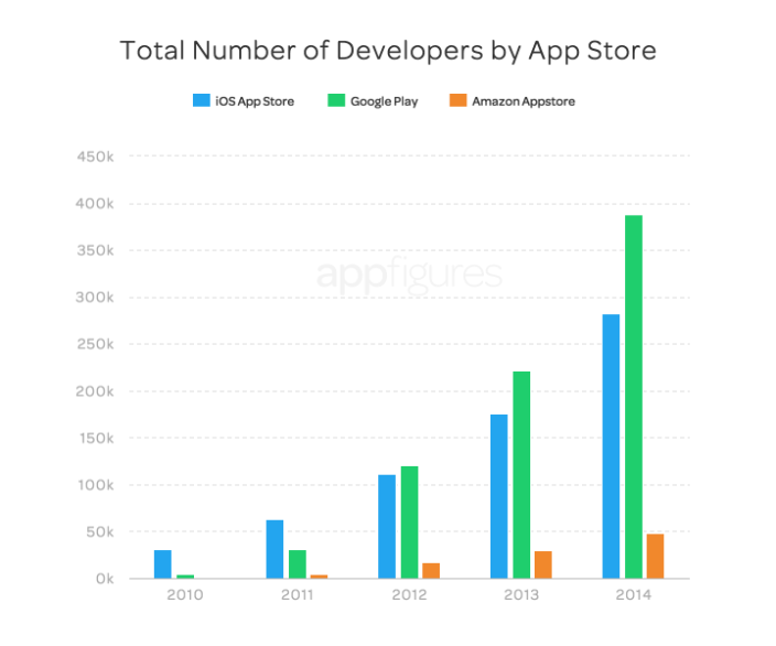 Total Developers 2014