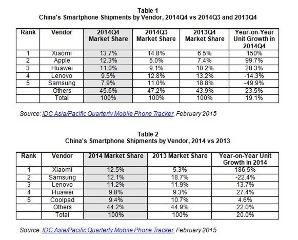 The China Smartphone Market Picks Up Slightly in 2014Q4, IDC Reports - prHK25437515 2015-02-17 14-22-12