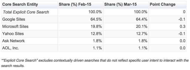comScore Releases March 2015 U.S. Desktop Search Engine Rankings - comScore, Inc 2015-04-17 08-59-32