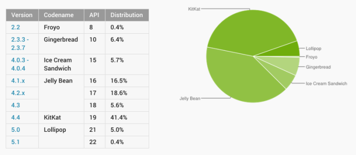 Dashboards | Android Developers 2015-04-08 09-30-09