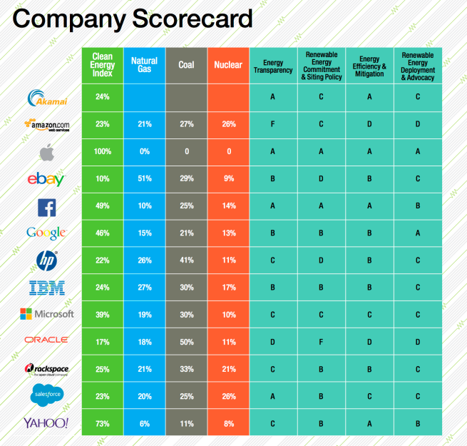 Greenpeace-clicking-clean-May-2015-Scorecards