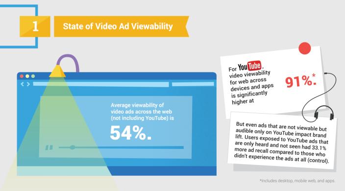 think.storage.googleapis.com:docs:5-factors-of-video-viewability.pdf 2015-05-08 13-51-49