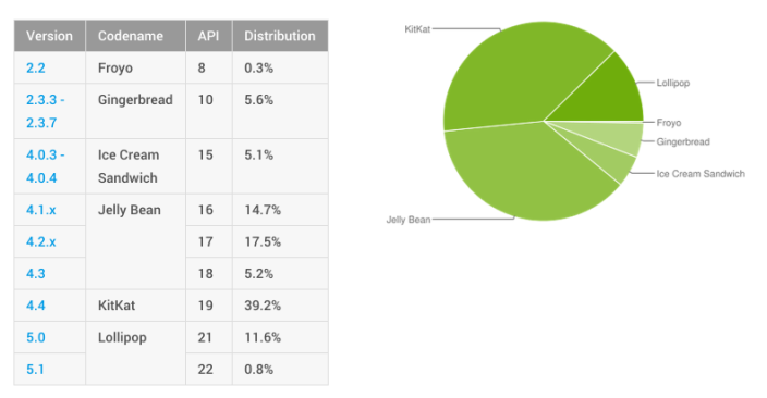 Dashboards | Android Developers 2015-06-01 13-44-40