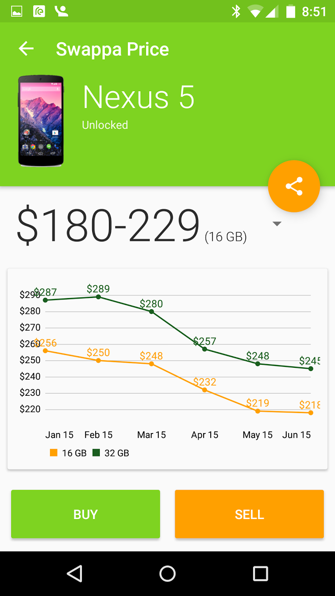 Swappa releases app to quickly evaluate the value of your