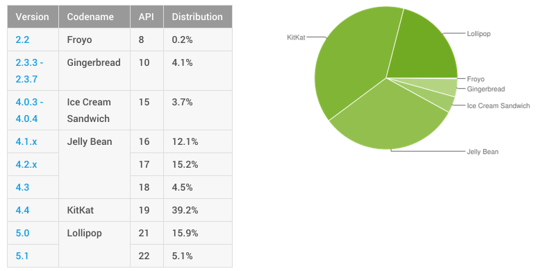 Dashboards | Android Developers 2015-09-08 12-15-17
