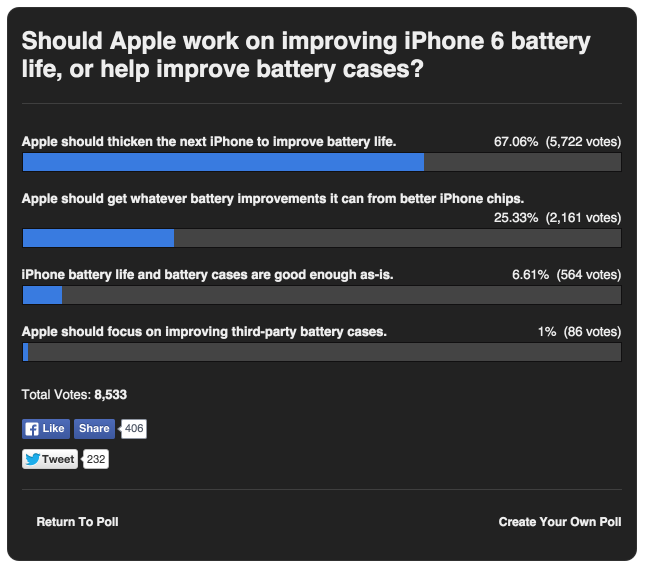 Results: 60% want Apple to thicken the next iPhone to improve battery life | 9to5Mac 2015-09-15 15-10-06