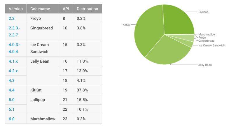 Dashboards | Android Developers 2015-11-05 13-56-29