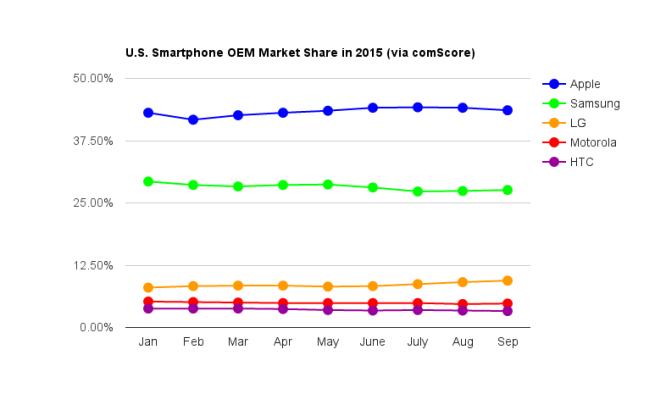 smartphone_OEM