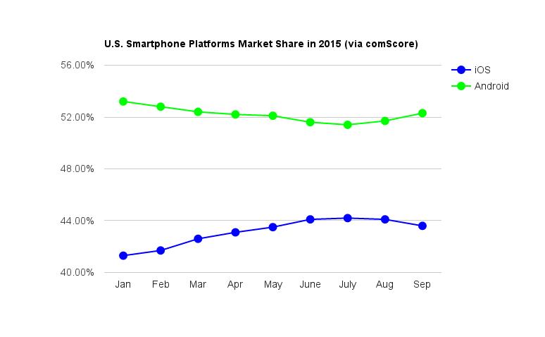 smartphone_OS