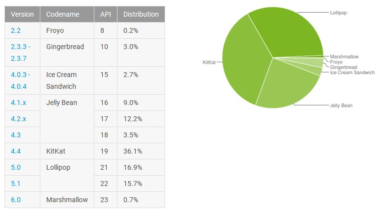 january-android-distribution-numbers