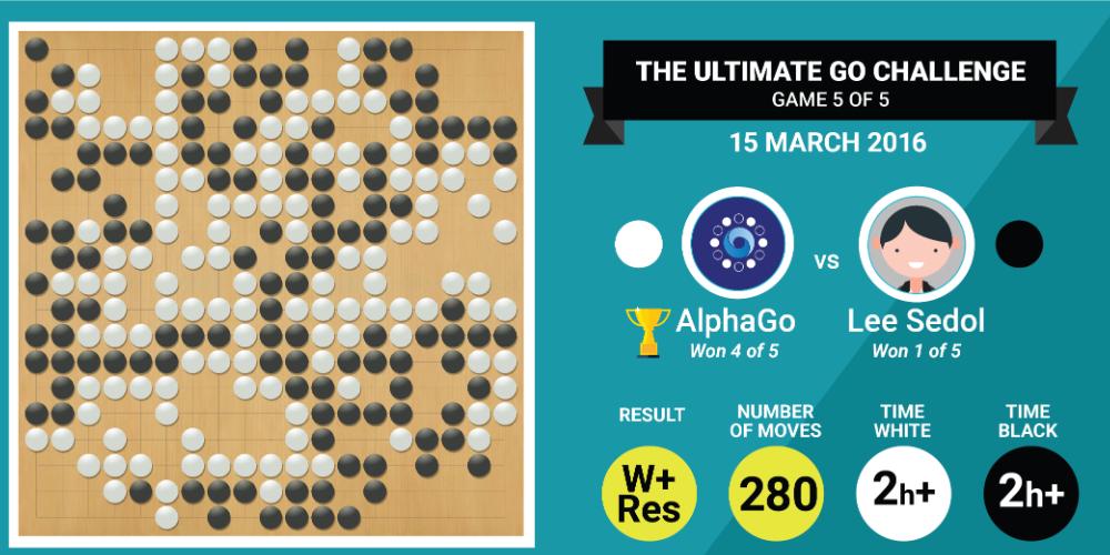 alphago-result