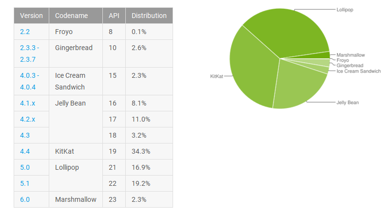 march-android-distribution-numbers