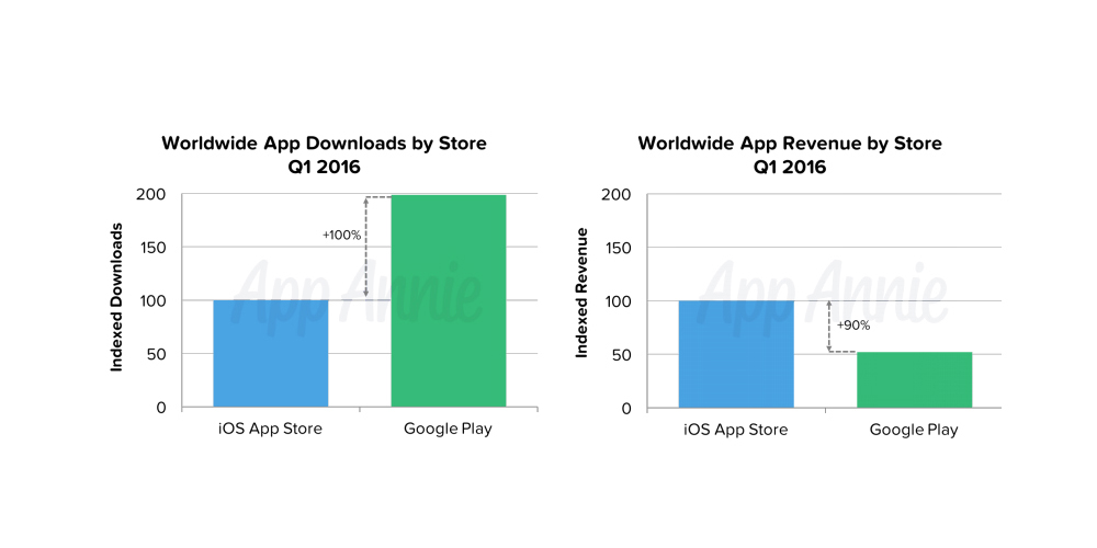 Google Play Store continues to lag behind iOS App Store in revenue despite advantage in downloads