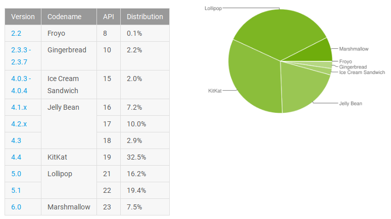 android-may-distribution-numbers