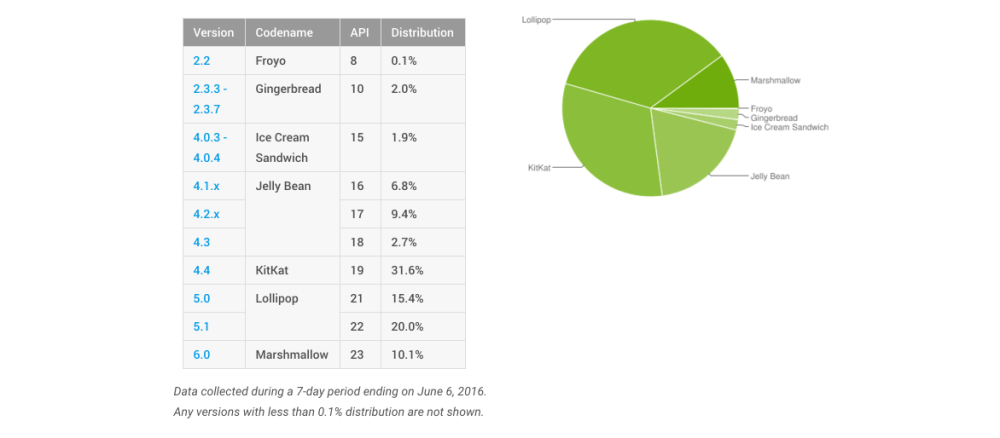 Dashboards | Android Developers 2016-06-07 15-48-07