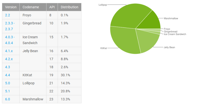 android-june-distribution-numbers