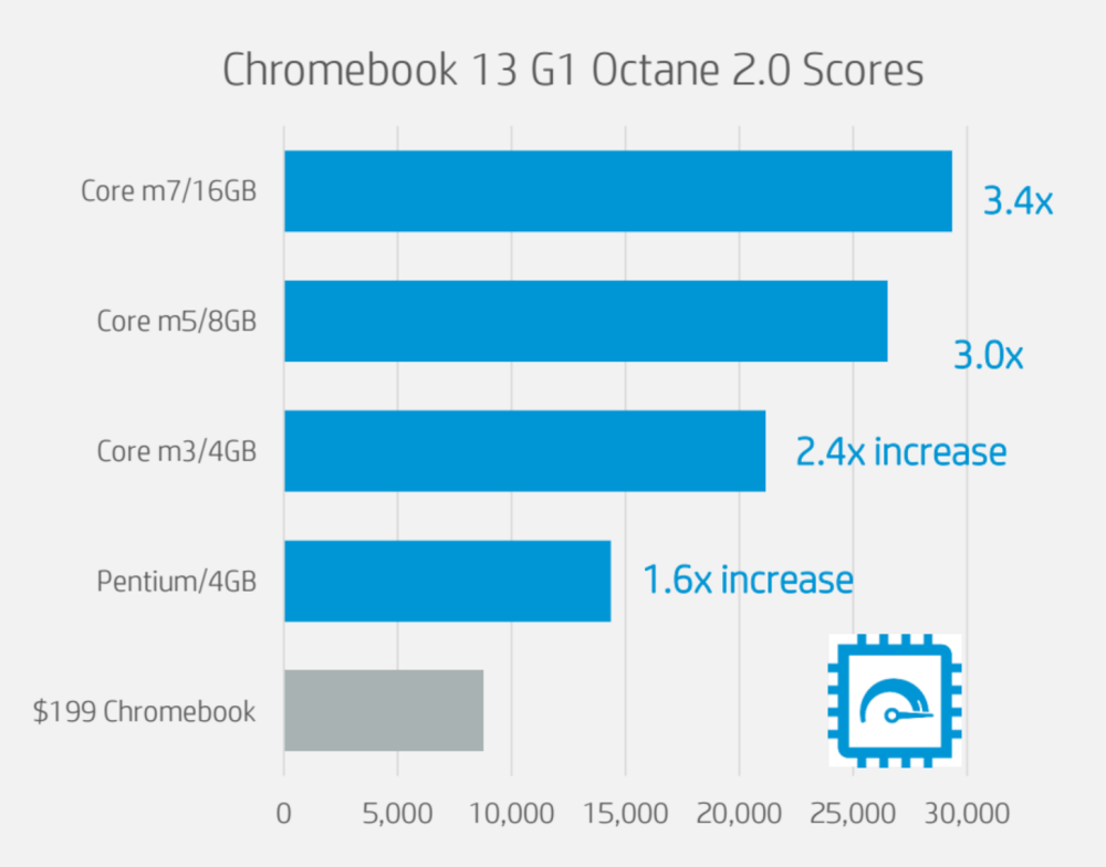 hp-chromebook-13-benchmarks