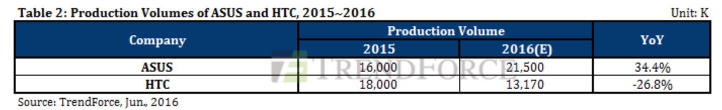 TrendForce HTC 2016 Smartphone Production Volume