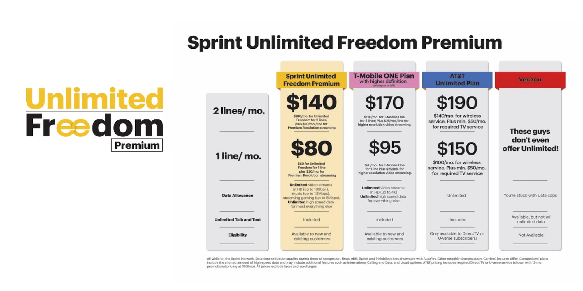 Sprint-unlimited-freedom-premium-plans