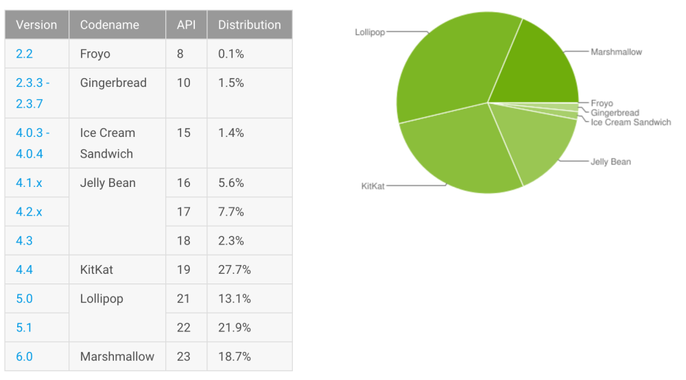 september-android-distribution-numbers