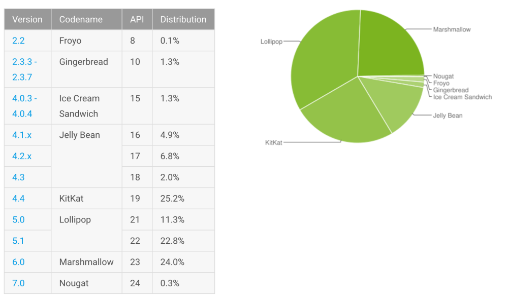 android-distribution-numbers-nov-16
