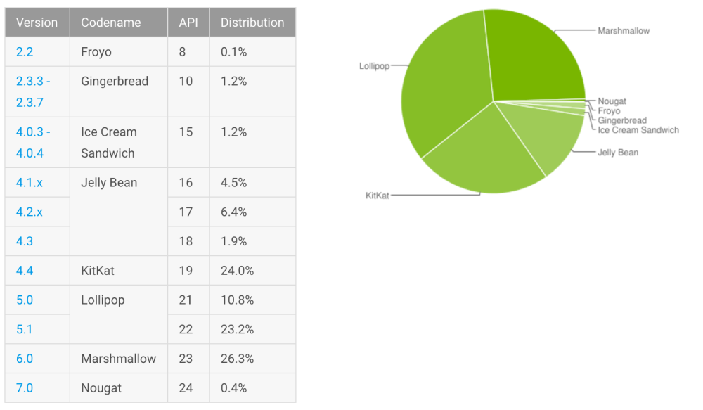 android-distribution-numbers-dec-16
