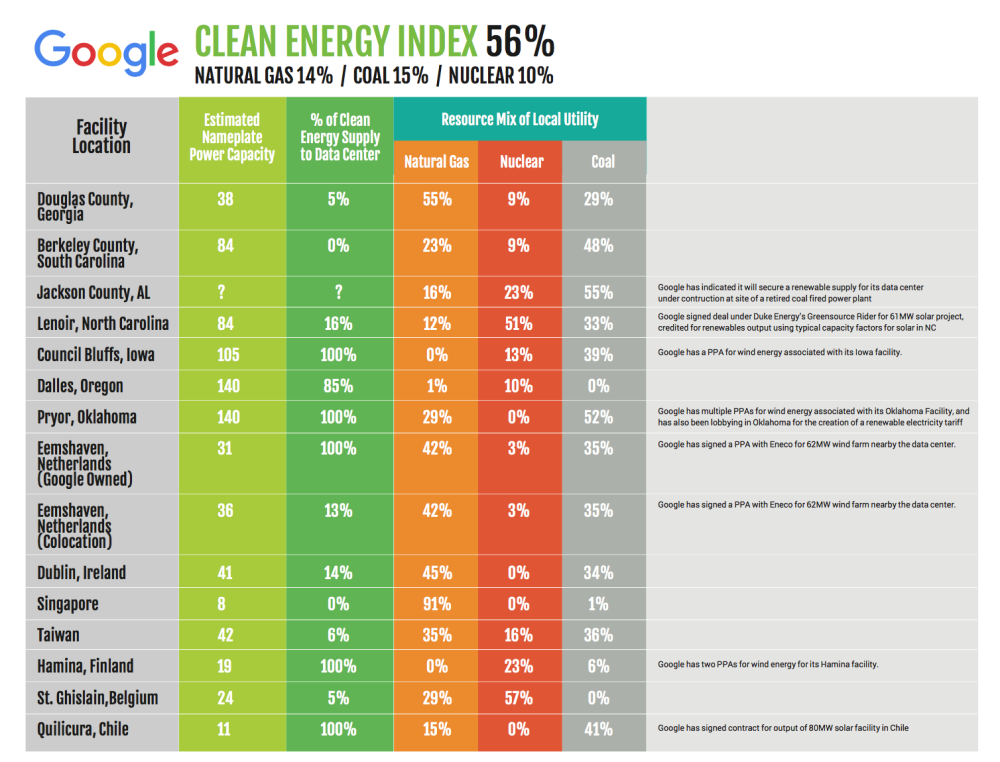 google-greenpeace-report-1