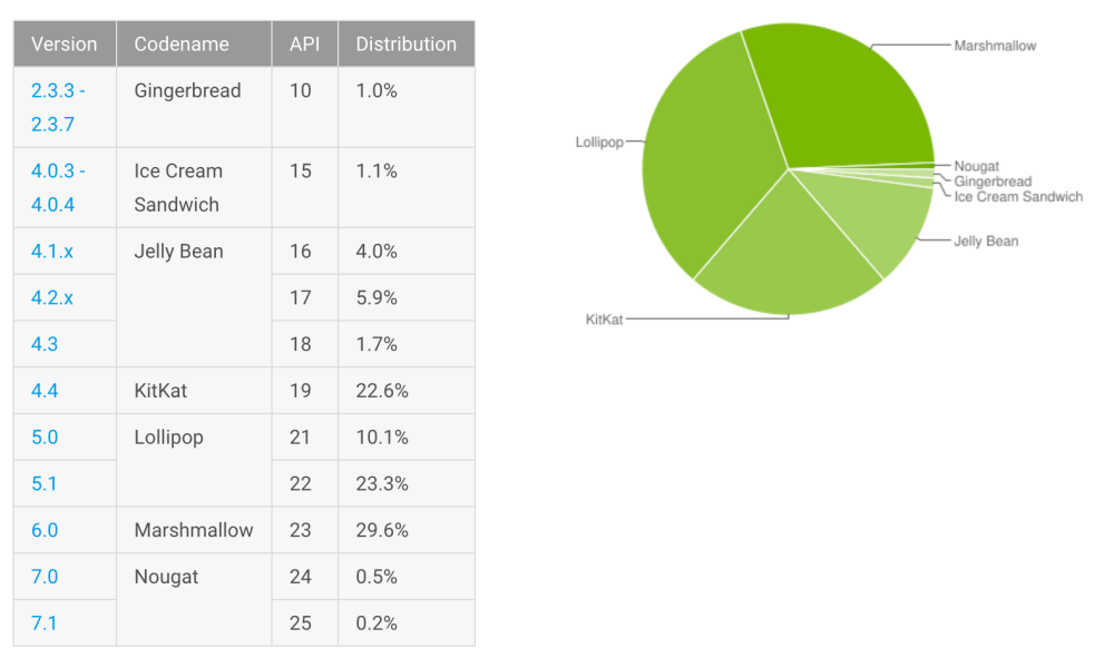 january-17-android-distribution-numbers
