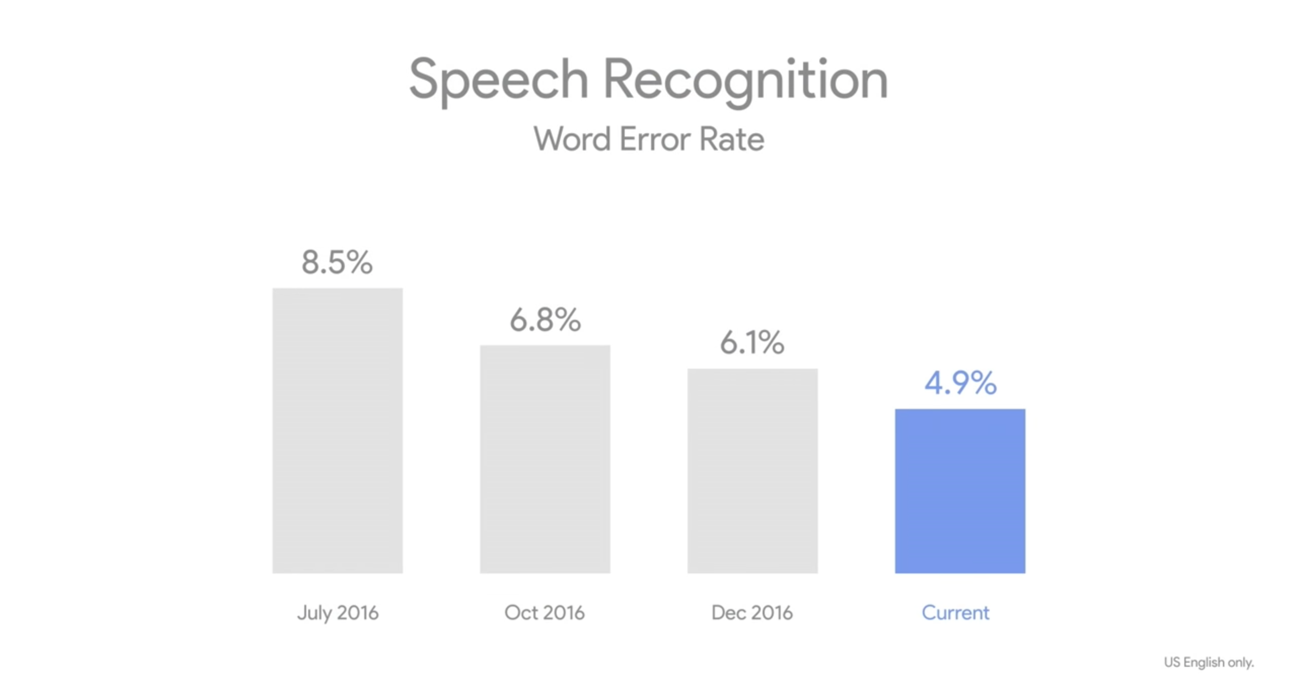 Google's speech recognition is now almost as accurate as