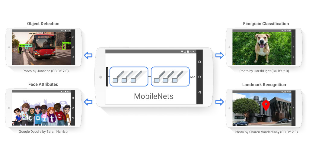 Google releases MobileNets, a collection of mobile-first computer vision models