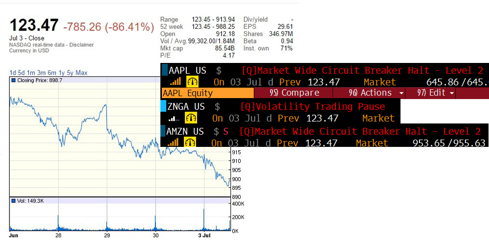 Nasdaq glitch sets Alphabet & other shares to $123 47 in non