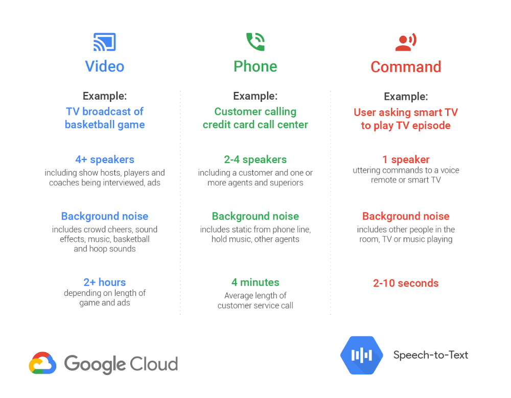Google Cloud Speech-to-Text updated w/ tailored video/phone