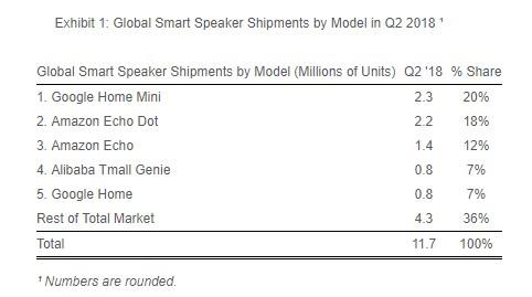 google home mini shipments q2